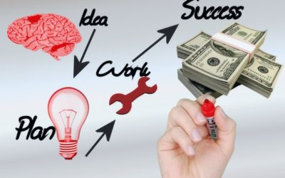 Is Your Mindset Losing You Money?